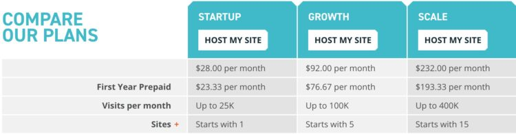 Offers On  WordPress Hosting 2020